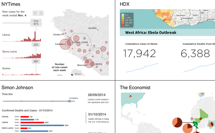 Various ebola visualizations
