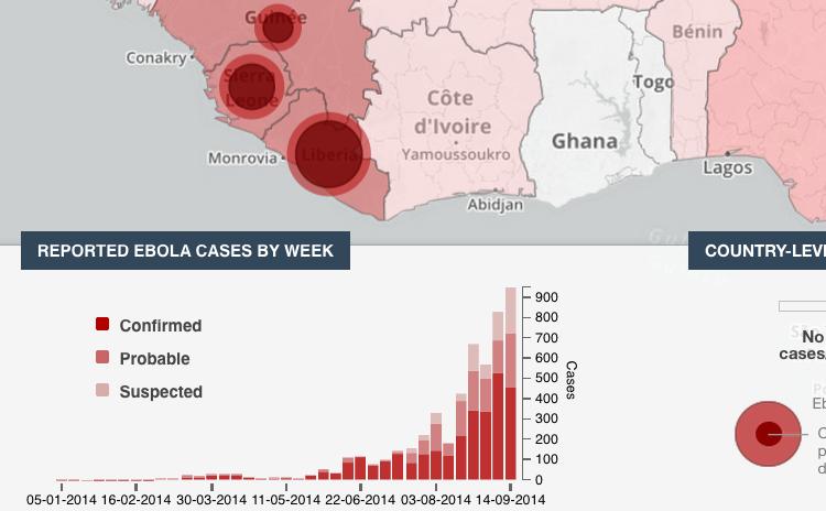 WHO's ebola-data